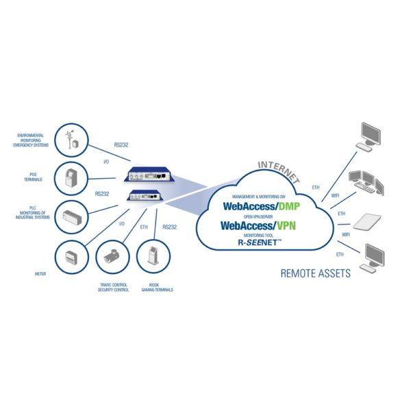 Fonction routeur 4G SmartStart