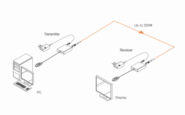 Installation Déport DisplayPort sur Fibre optique