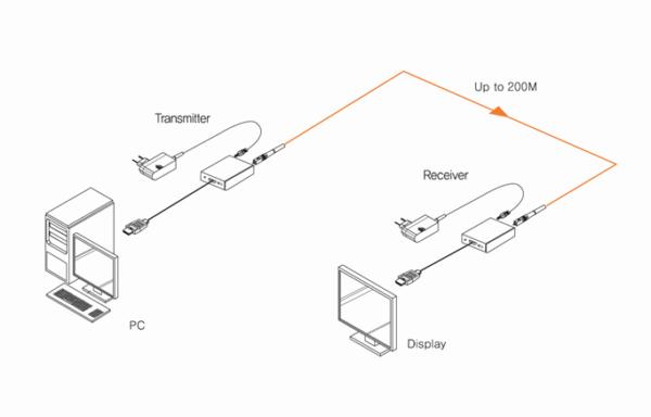 Installation Déport HDMI 2.0 sur fibre optique