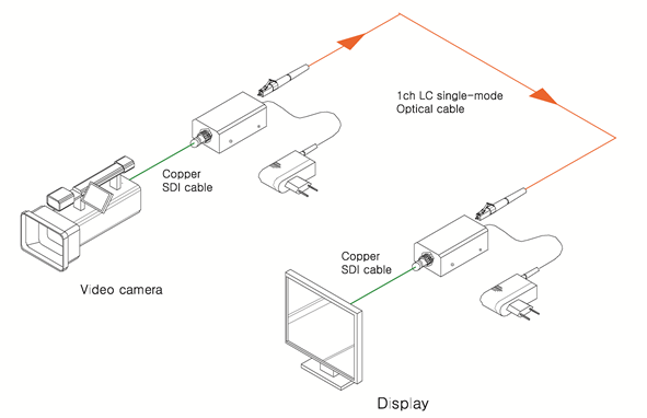Installation déport 12-SDI sur fibre optique
