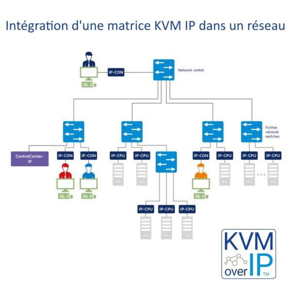 Intégration Matrice KVM IP dans un réseau