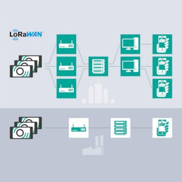 Capteur de niveau LoRaWAN