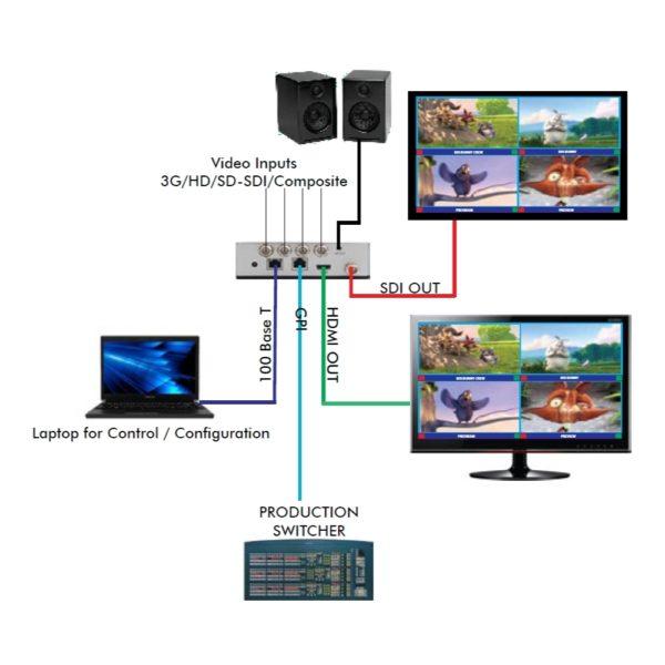 Multiviewer Quad SDI 1080P