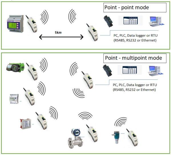 Pont Radio 868 MHz pour Ethernet et RS-232/485